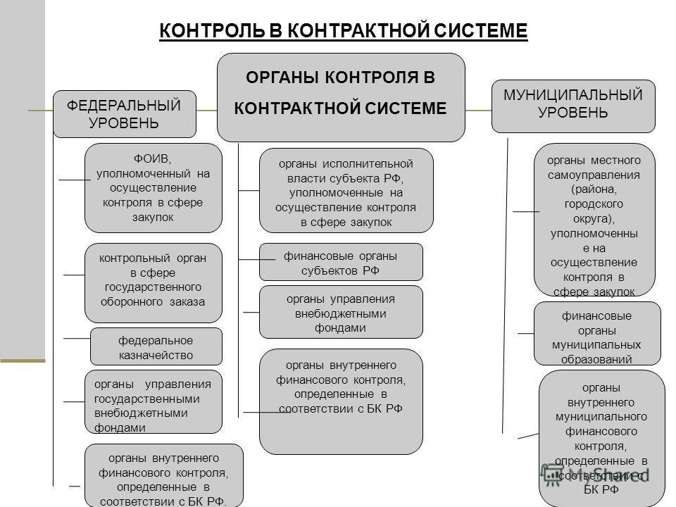 9 КОНТРОЛЬ В КОНТРАКТНОЙ СИСТЕМЕ ОРГАНЫ КОНТРОЛЯ В КОНТРАКТНОЙ СИСТЕМЕ ФЕДЕРАЛЬНЫЙ УРОВЕНЬ МУНИЦИПАЛЬНЫЙ УРОВЕНЬ ФОИВ, уполномоченный на осуществление контроля в сфере закупок контрольный орган в сфере государственного оборонного заказа федеральное к