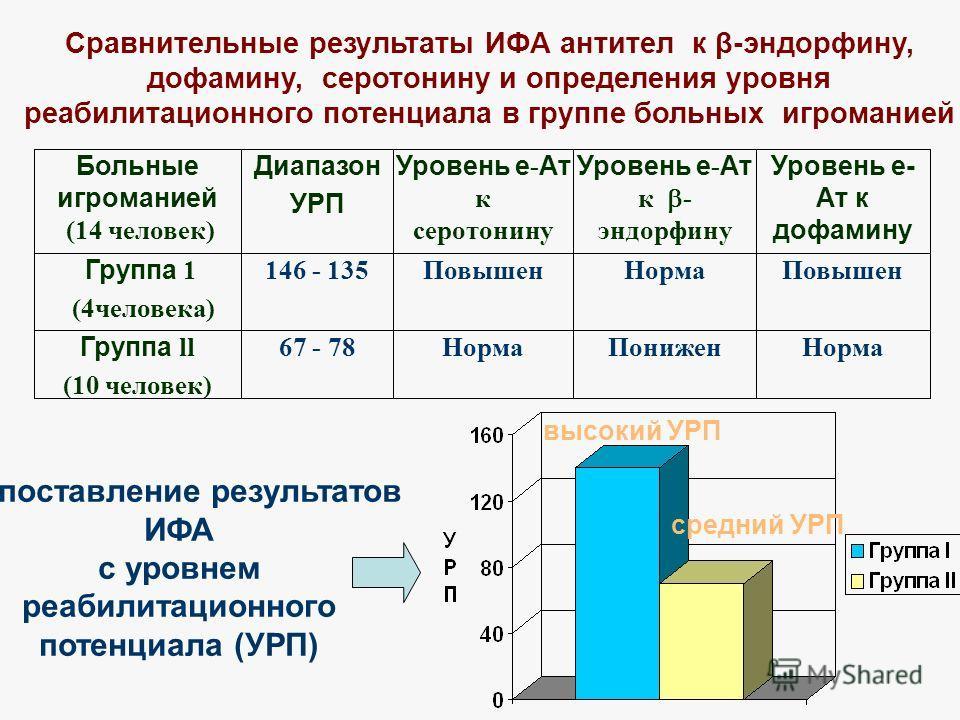 Сопоставление результатов ИФА с уровнем реабилитационного потенциала (УРП) высокий УРП средний УРП Сравнительные результаты ИФА антител к β-эндорфину, дофамину, серотонину и определения уровня реабилитационного потенциала в группе больных игроманией