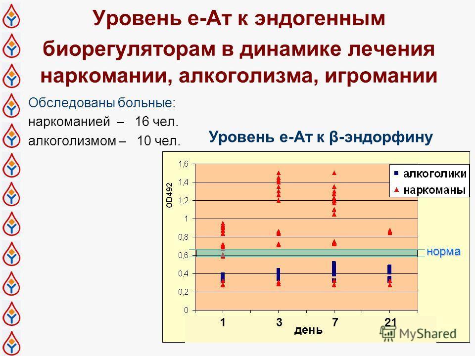 Уровень е-Ат к эндогенным биорегуляторам в динамике лечения наркомании, алкоголизма, игромании Обследованы больные: наркоманией – 16 чел. алкоголизмом – 10 чел. 13721 день норма Уровень е-Ат к β-эндорфину