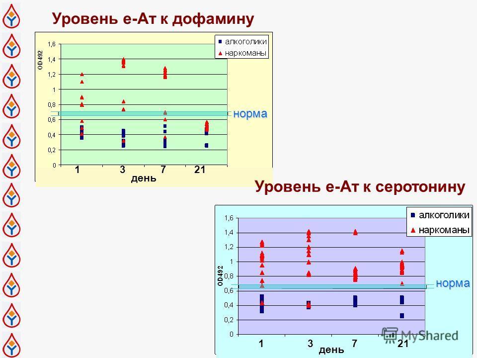 Уровень е-Ат к дофамину 13721 день норма 13721 день норма Уровень е-Ат к серотонину