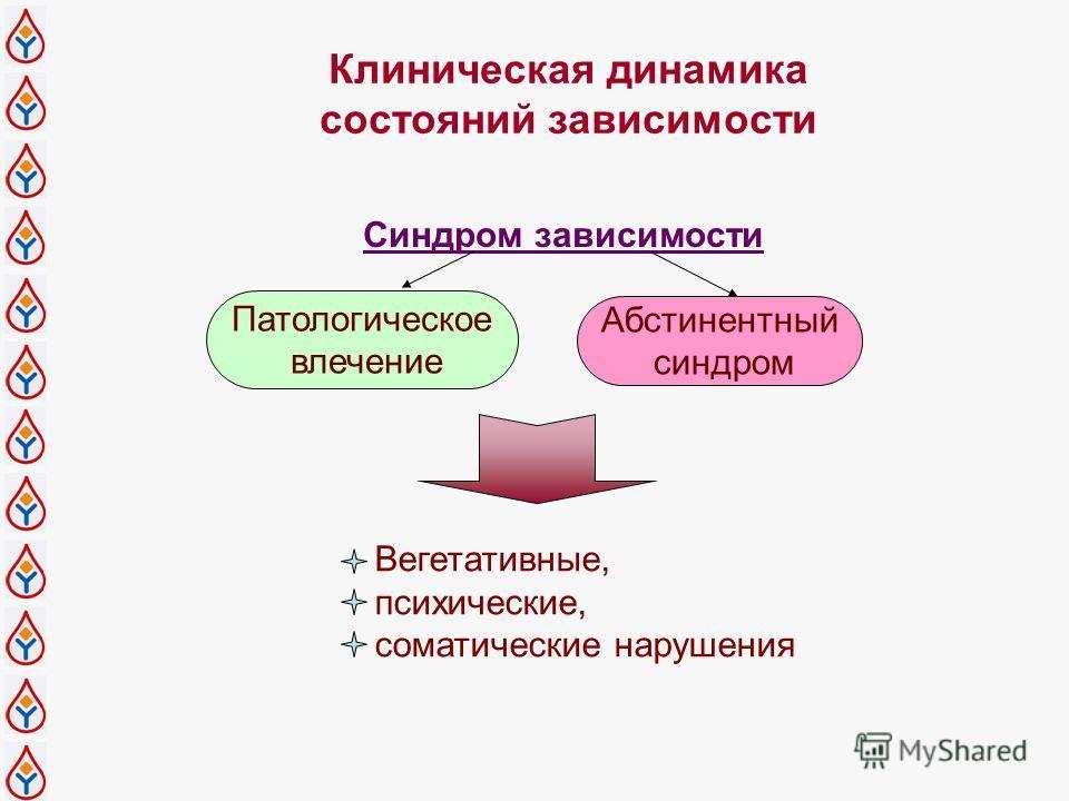 Патологическое влечение Синдром зависимости Абстинентный синдром Вегетативные, психические, соматические нарушения Клиническая динамика состояний зависимости