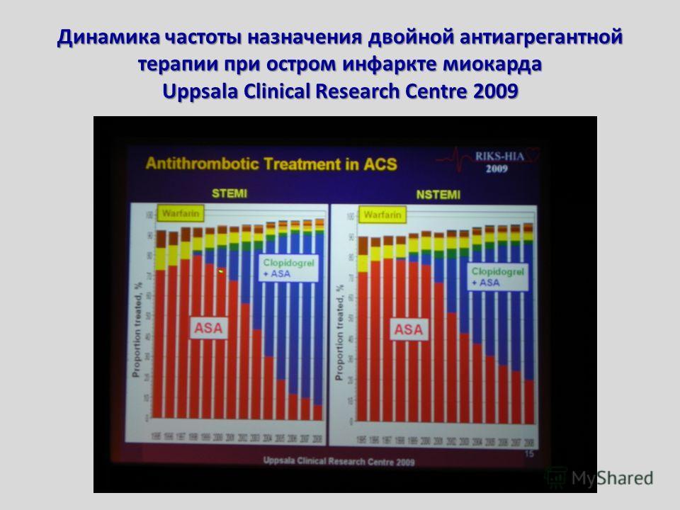 Динамика частоты назначения двойной антиагрегантной терапии при остром инфаркте миокарда Uppsala Clinical Research Centre 2009