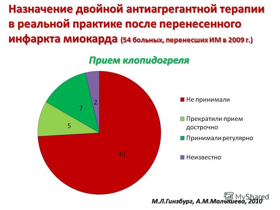 Назначение двойной антиагрегантной терапии в реальной практике после перенесенного инфаркта миокарда (54 больных, перенесших ИМ в 2009 г.) М.Л.Гинзбург, А.М.Малышева, 2010