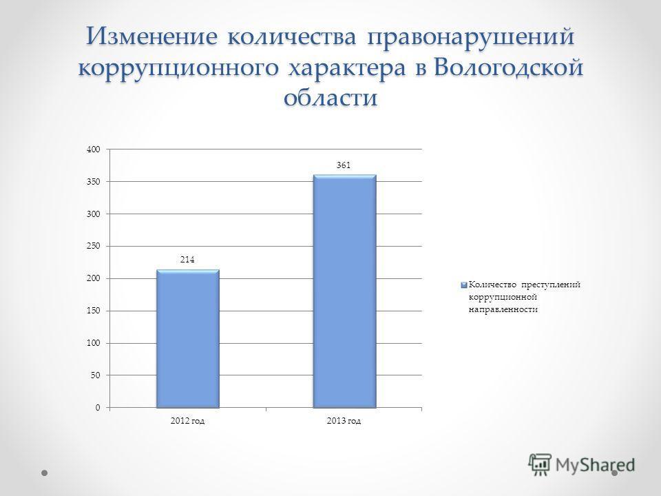 Изменение количества правонарушений коррупционного характера в Вологодской области