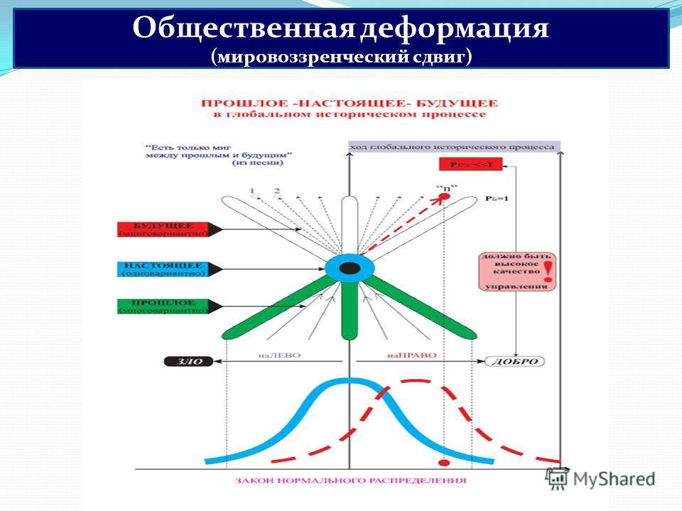 Общественная деформация (мировоззренческий сдвиг)