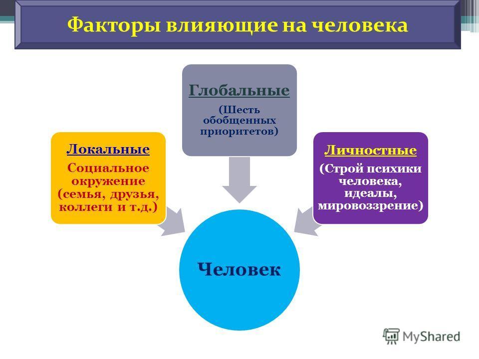 Человек Локальные Социальное окружение ( семья, друзья, коллеги и т. д.) Глобальные ( Шесть обобщенных приоритетов ) Личностные ( Строй психики человека, идеалы, мировоззрение ) Факторы влияющие на человека