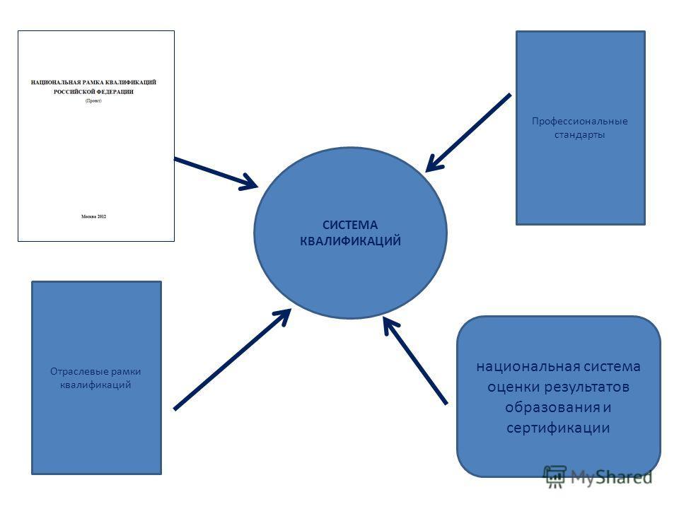 СИСТЕМА КВАЛИФИКАЦИЙ Профессиональные стандарты Отраслевые рамки квалификаций национальная система оценки результатов образования и сертификации