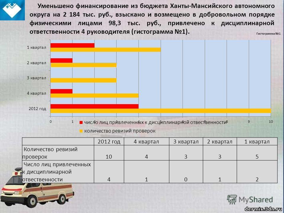 Гистограмма 1 2012 год4 квартал3 квартал2 квартал1 квартал Количество ревизий проверок104335 Число лиц привлеченных к дисциплинарной отвественности41012 Уменьшено финансирование из бюджета Ханты-Мансийского автономного округа на 2 184 тыс. руб., взыс