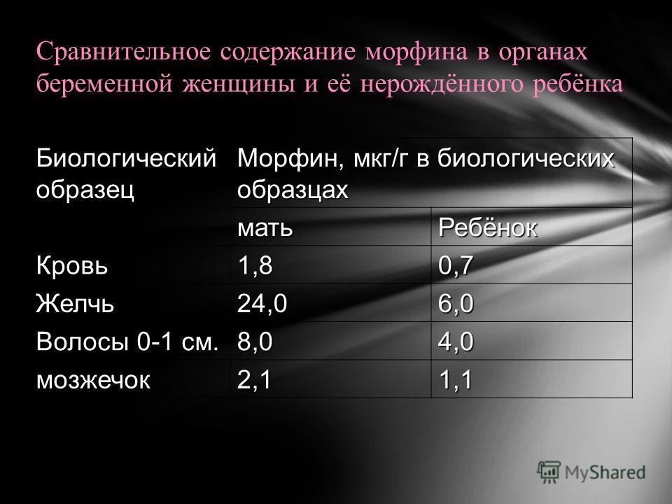 Сравнительное содержание морфина в органах беременной женщины и её нерождённого ребёнка Биологический образец Морфин, мкг/г в биологических образцах матьРебёнок Кровь1,80,7 Желчь24,06,0 Волосы 0-1 см. 8,04,0 мозжечок2,11,1