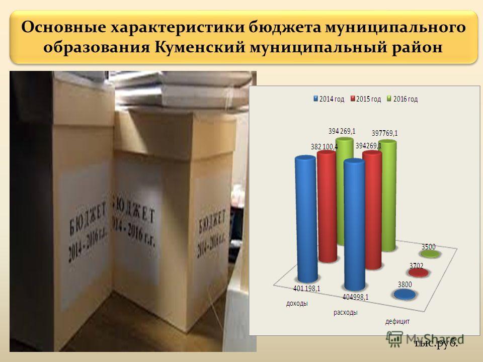 Основные характеристики бюджета муниципального образования Куменский муниципальный район тыс.руб.