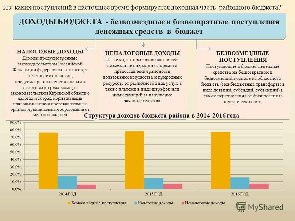 ДОХОДЫ БЮДЖЕТА - безвозмездные и безвозвратные поступления денежных средств в бюджет НАЛОГОВЫЕ ДОХОДЫ Доходы предусмотренные законодательством Российской Федерации федеральных налогов, в том числе от налогов, предусмотренных специальными налоговыми р