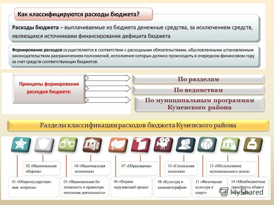 Разделы классификации расходов бюджета Куменского района По муниципальным программам Куменского района По разделам По ведомствам