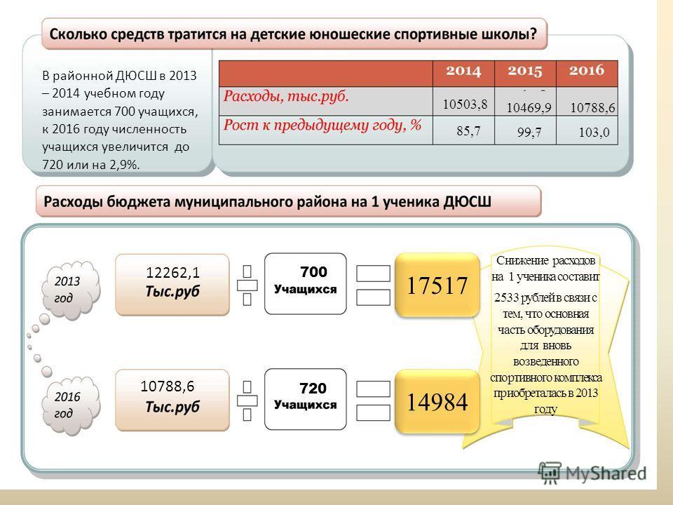 10503,8 10469,910788,6 103,099,7 85,7 В районной ДЮСШ в 2013 – 2014 учебном году занимается 700 учащихся, к 2016 году численность учащихся увеличится до 720 или на 2,9%. Снижение расходов на 1 ученика составит 2533 рублей в связи с тем, что основная