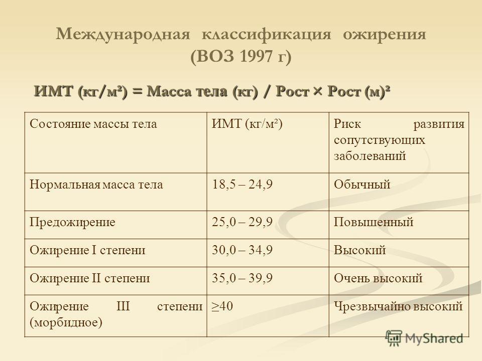 Международная классификация ожирения (ВОЗ 1997 г) ИМТ (кг/м²) = Масса тела (кг) / Рост × Рост (м)² Состояние массы телаИМТ (кг/м²)Риск развития сопутствующих заболеваний Нормальная масса тела18,5 – 24,9Обычный Предожирение25,0 – 29,9Повышенный Ожирен