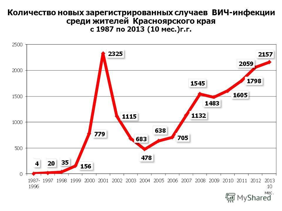 Количество новых зарегистрированных случаев ВИЧ-инфекции среди жителей Красноярского края с 1987 по 2013 (10 мес.)г.г.