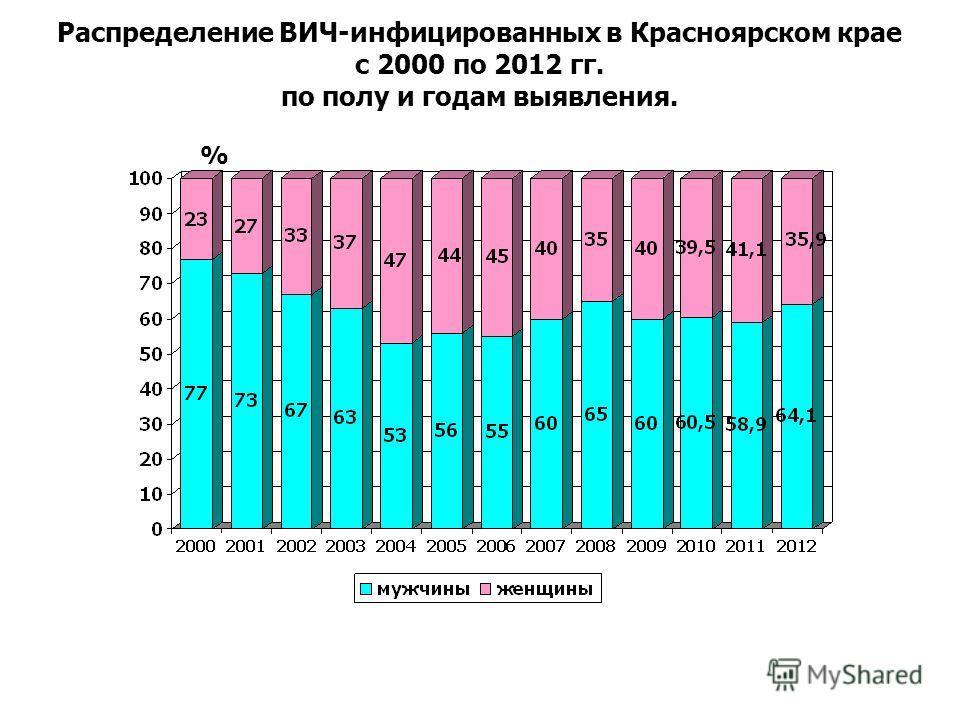 Распределение ВИЧ-инфицированных в Красноярском крае с 2000 по 2012 гг. по полу и годам выявления. %