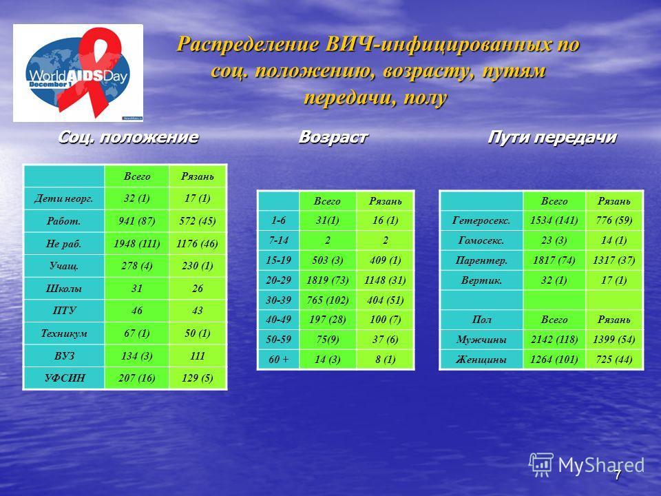 7 Распределение ВИЧ-инфицированных по соц. положению, возрасту, путям передачи, полу Распределение ВИЧ-инфицированных по соц. положению, возрасту, путям передачи, полу ВсегоРязань Дети неорг.32 (1)17 (1) Работ.941 (87)572 (45) Не раб.1948 (111)1176 (