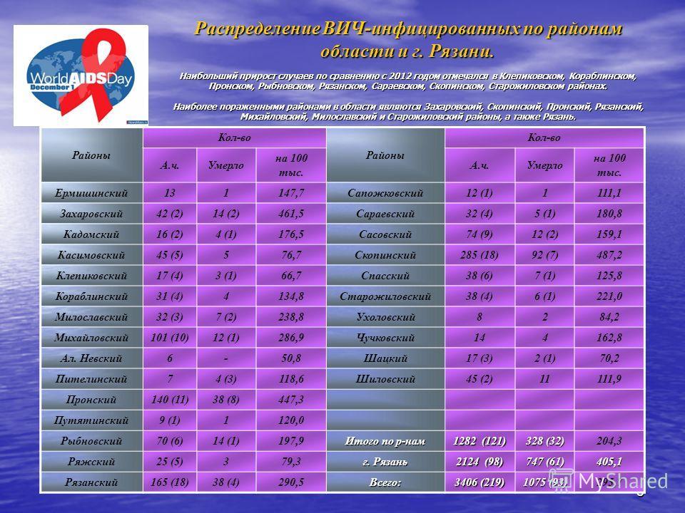 8 Распределение ВИЧ-инфицированных по районам области и г. Рязани. Наибольший прирост случаев по сравнению с 2012 годом отмечался в Клепиковском, Кораблинском, Пронском, Рыбновском, Рязанском, Сараевском, Скопинском, Старожиловском районах. Наиболее