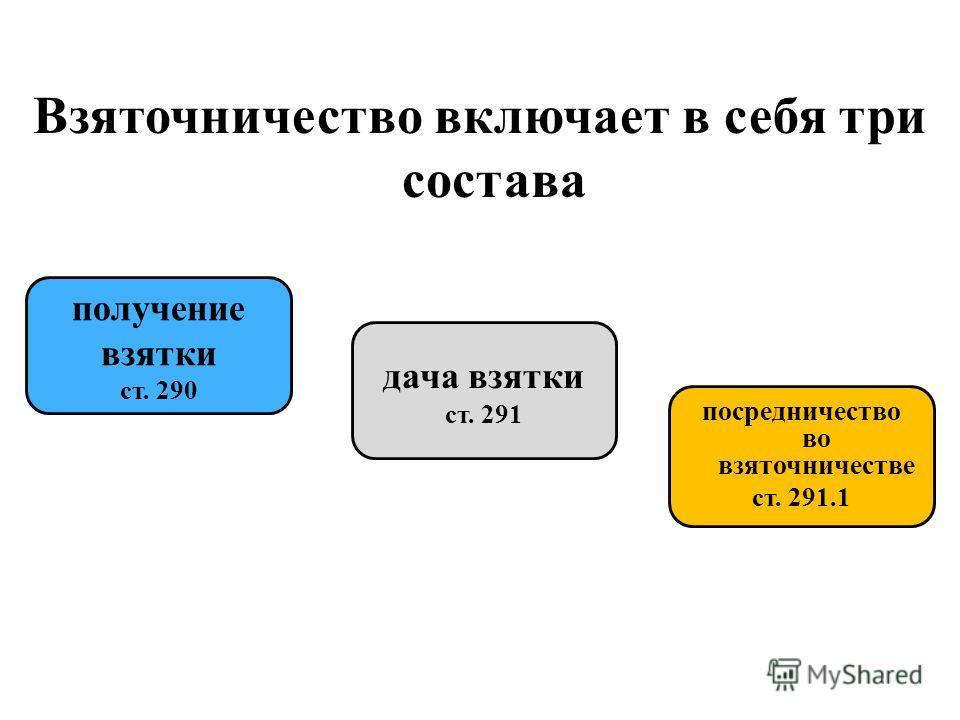 Взяточничество включает в себя три состава получение взятки ст. 290 дача взятки ст. 291 посредничество во взяточничестве ст. 291.1