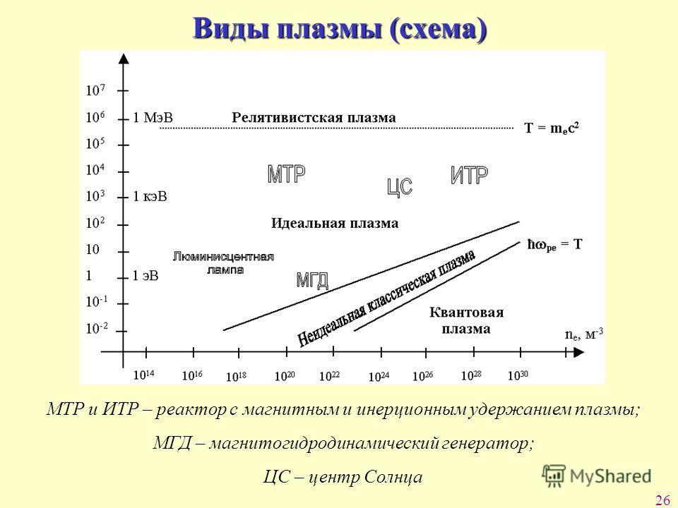 26 Виды плазмы (схема) МТР и ИТР – реактор с магнитным и инерционным удержанием плазмы; МГД – магнитогидродинамический генератор; ЦС – центр Солнца