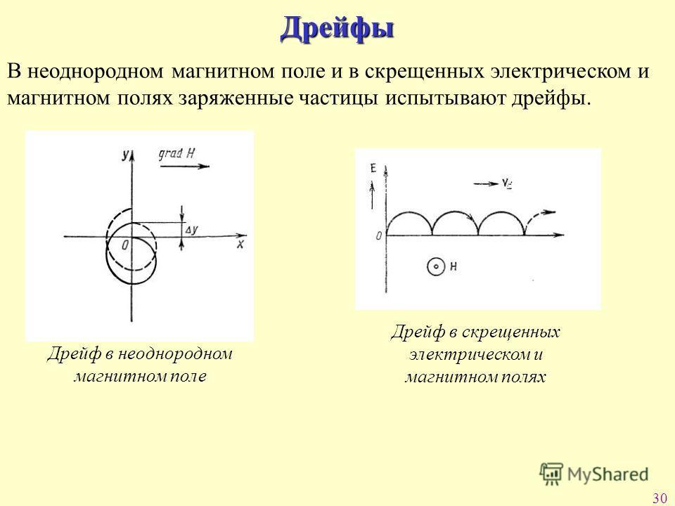 30 Дрейфы В неоднородном магнитном поле и в скрещенных электрическом и магнитном полях заряженные частицы испытывают дрейфы. Дрейф в неоднородном магнитном поле Дрейф в скрещенных электрическом и магнитном полях