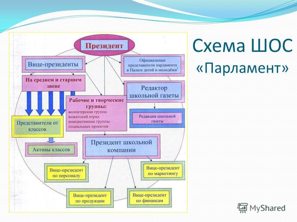 Схема ШОС «Парламент»