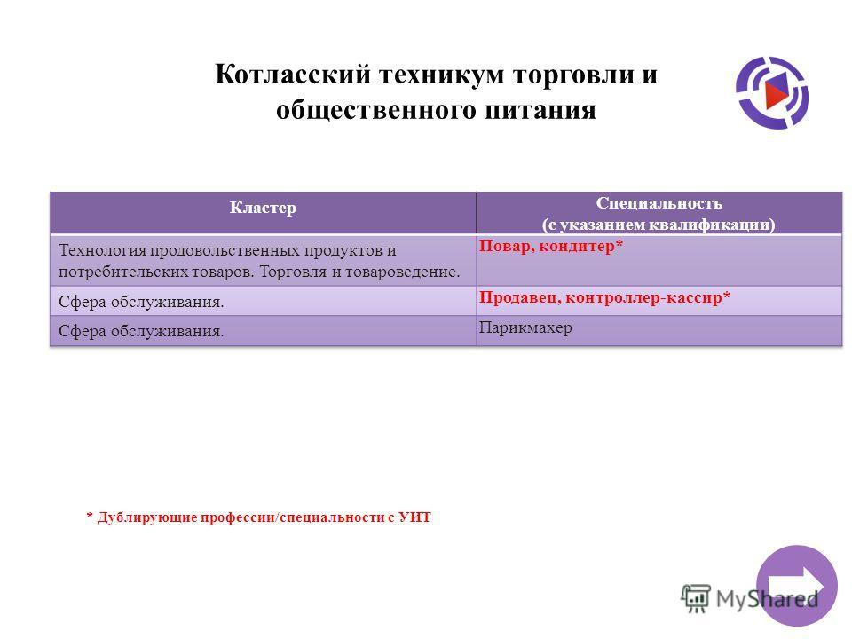 Котласский техникум торговли и общественного питания * Дублирующие профессии/специальности с УИТ