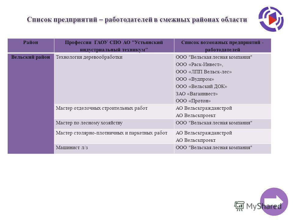 Район Профессии ГАОУ СПО АО