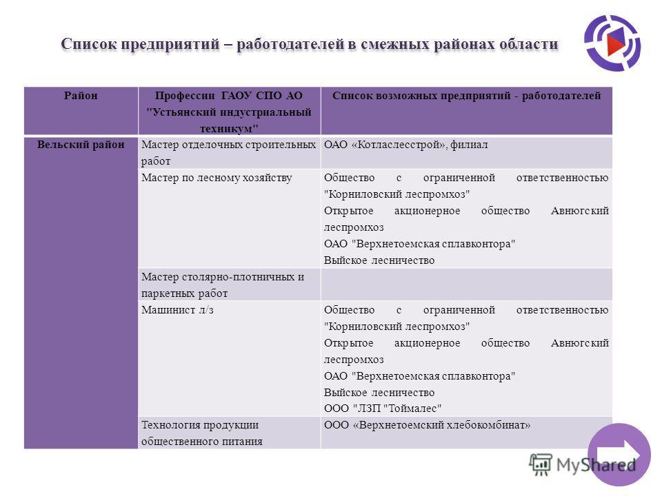 Список предприятий – работодателей в смежных районах области Район Профессии ГАОУ СПО АО