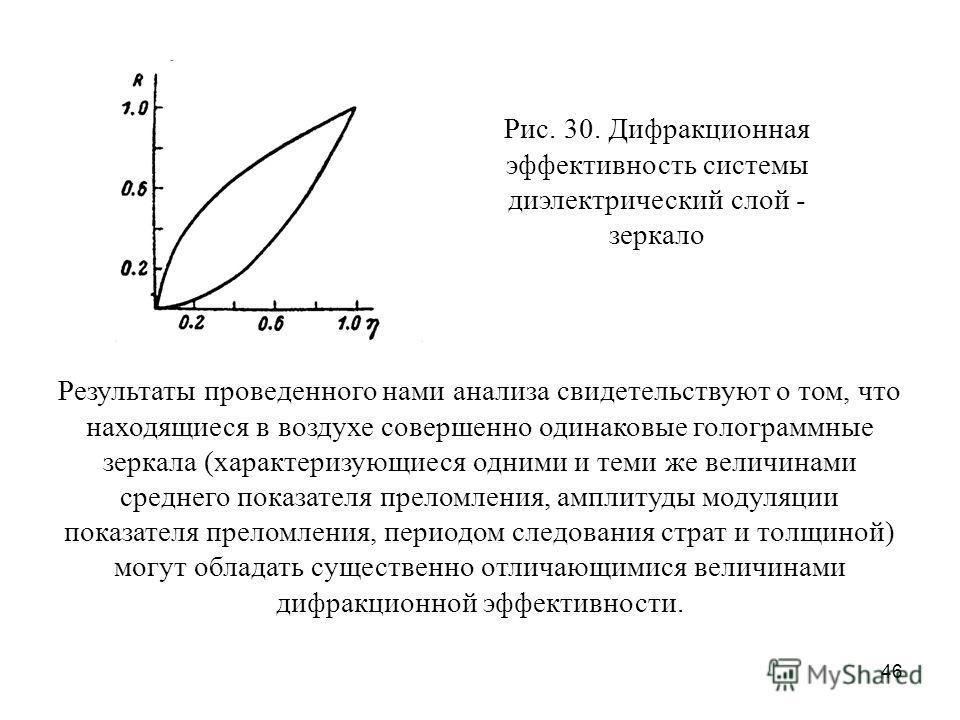 46 Рис. 30. Дифракционная эффективность системы диэлектрический слой - зеркало Результаты проведенного нами анализа свидетельствуют о том, что находящиеся в воздухе совершенно одинаковые голограммные зеркала (характеризующиеся одними и теми же величи