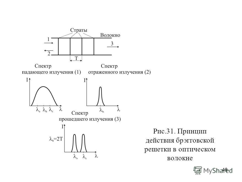 48 Рис.31. Принцип действия брэгговской решетки в оптическом волокне