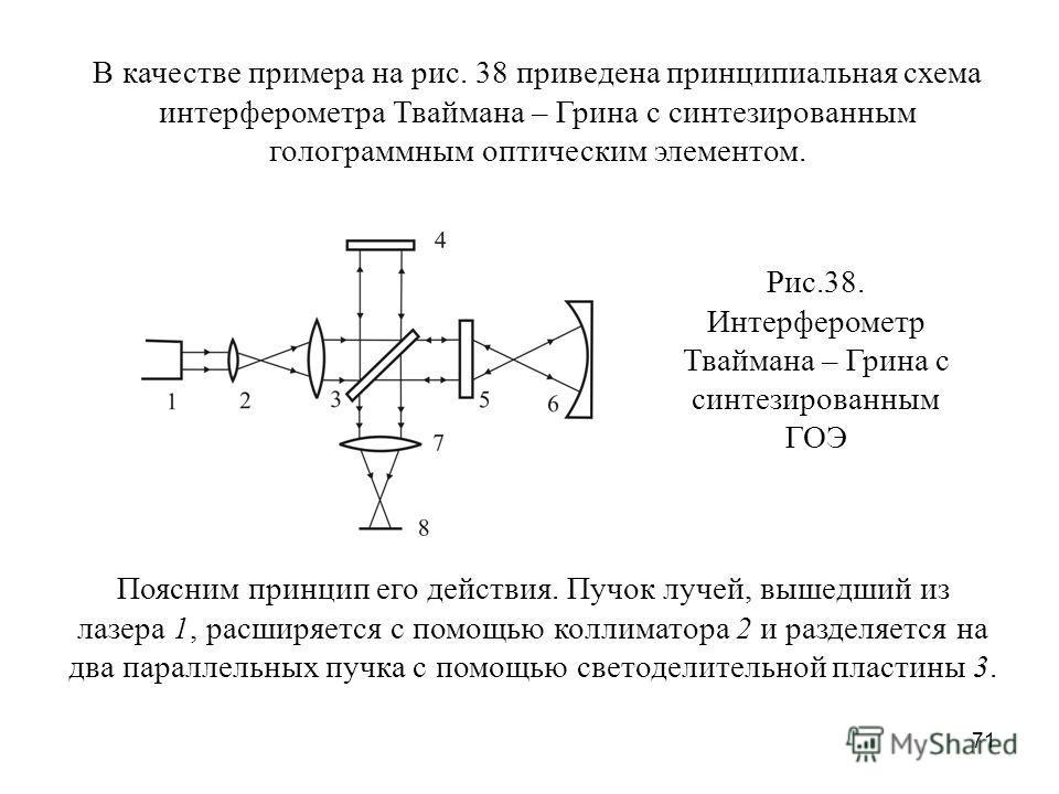 71 В качестве примера на рис. 38 приведена принципиальная схема интерферометра Тваймана – Грина с синтезированным голограммным оптическим элементом. Рис.38. Интерферометр Тваймана – Грина с синтезированным ГОЭ Поясним принцип его действия. Пучок луче