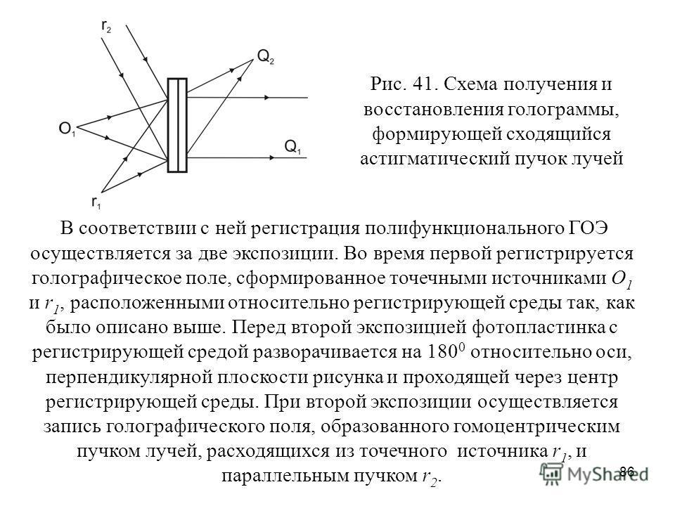 86 Рис. 41. Схема получения и восстановления голограммы, формирующей сходящийся астигматический пучок лучей В соответствии с ней регистрация полифункционального ГОЭ осуществляется за две экспозиции. Во время первой регистрируется голографическое поле