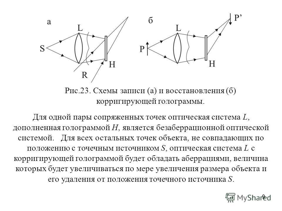 9 Рис.23. Схемы записи (а) и восстановления (б) корригирующей голограммы. Для одной пары сопряженных точек оптическая система L, дополненная голограммой Н, является безаберрационной оптической системой. Для всех остальных точек объекта, не совпадающи