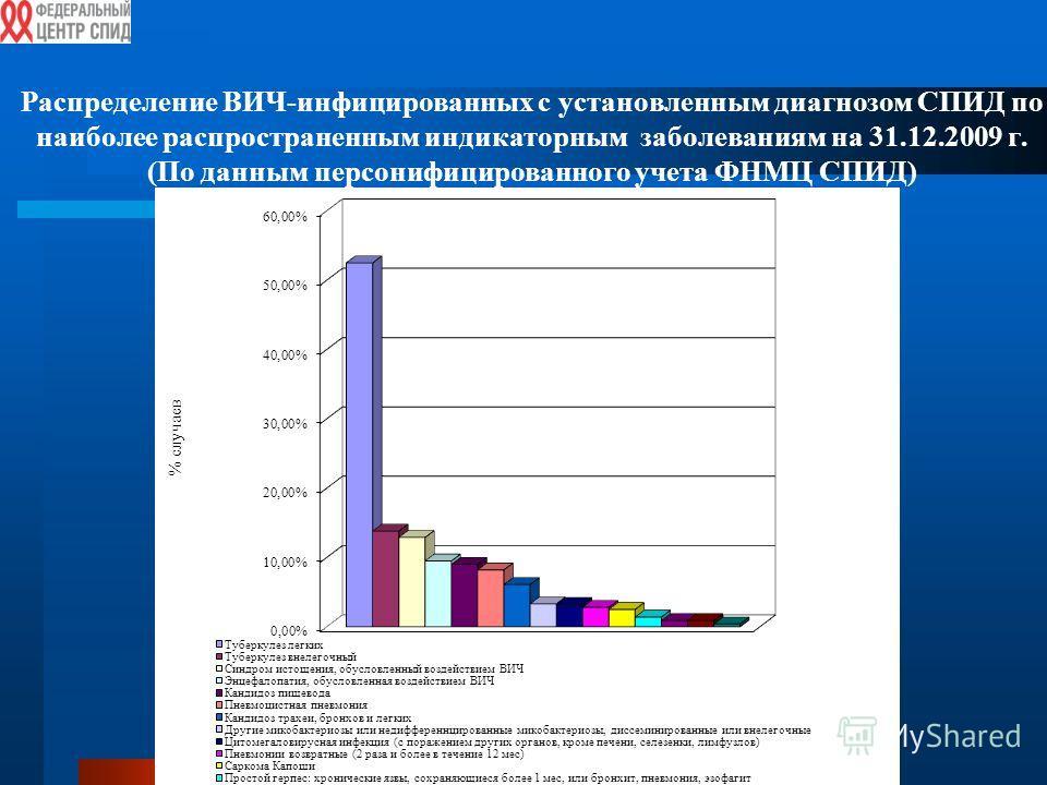 Распределение ВИЧ-инфицированных с установленным диагнозом СПИД по наиболее распространенным индикаторным заболеваниям на 31.12.2009 г. (По данным персонифицированного учета ФНМЦ СПИД)