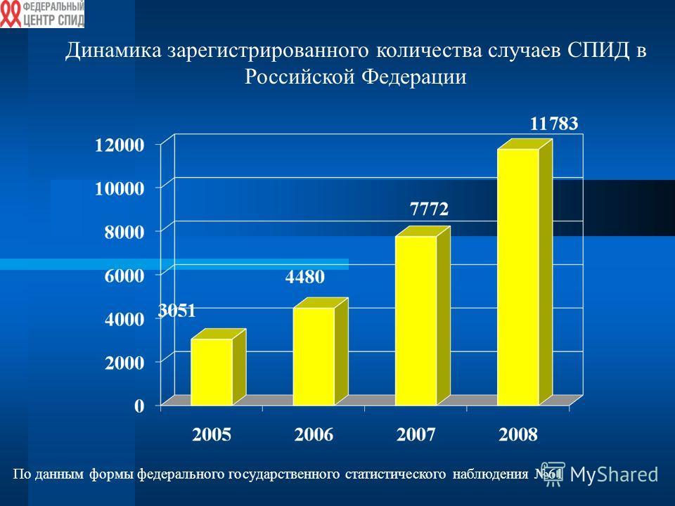 Динамика зарегистрированного количества случаев СПИД в Российской Федерации По данным формы федерального государственного статистического наблюдения 61
