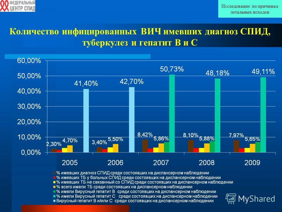 Количество инфицированных ВИЧ имевших диагноз СПИД, туберкулез и гепатит В и С Исследование по причинам летальных исходов
