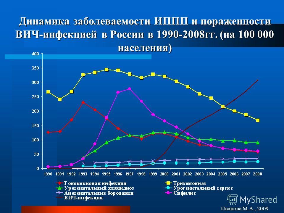 Динамика заболеваемости ИППП и пораженности ВИЧ-инфекцией в России в 1990-2008гг. (на 100 000 населения) Иванова М.А., 2009
