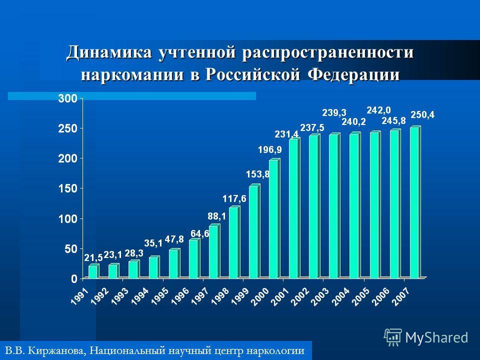 Динамика учтенной распространенности наркомании в Российской Федерации В.В. Киржанова, Национальный научный центр наркологии