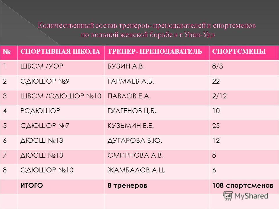 СПОРТИВНАЯ ШКОЛАТРЕНЕР- ПРЕПОДАВАТЕЛЬСПОРТСМЕНЫ 1ШВСМ /УОРБУЗИН А.В.8/38/3 2СДЮШОР 9ГАРМАЕВ А.Б.22 3ШВСМ /СДЮШОР 10ПАВЛОВ Е.А.2/122/12 4РСДЮШОРГУЛГЕНОВ Ц.Б.10 5СДЮШОР 7КУЗЬМИН Е.Е.25 6ДЮСШ 13ДУГАРОВА В.Ю.12 7ДЮСШ 13СМИРНОВА А.В.8 8СДЮШОР 10ЖАМБАЛОВ А