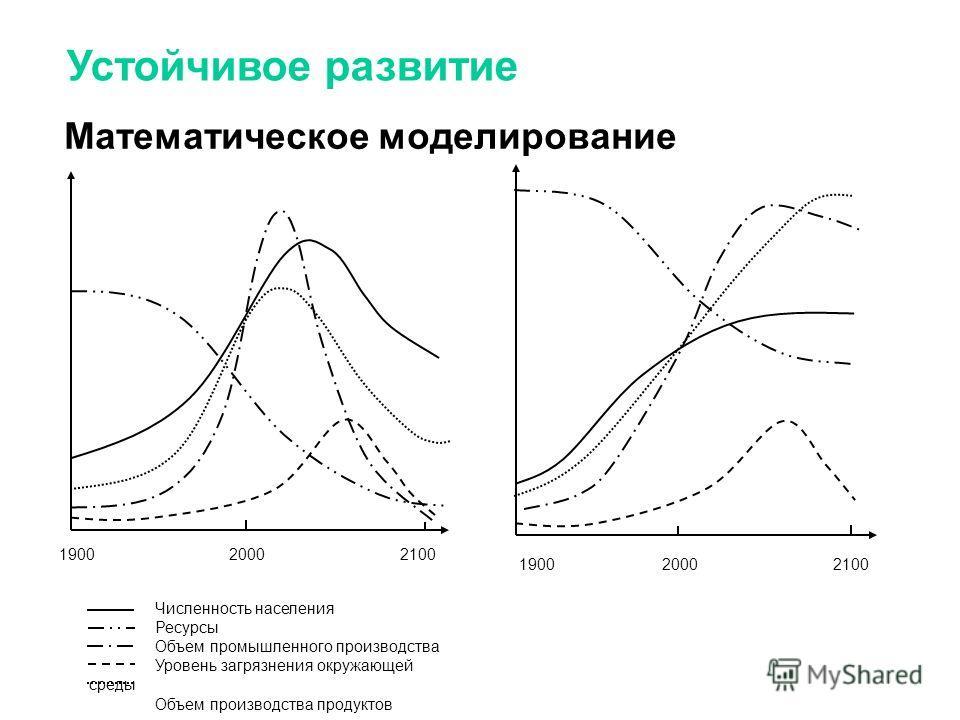 Устойчивое развитие Математическое моделирование Численность населения Ресурсы Объем промышленного производства Уровень загрязнения окружающей среды Объем производства продуктов питания 1900 2000 2100