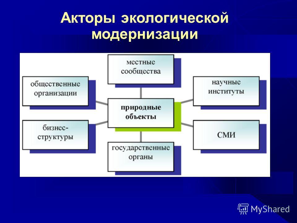 Акторы экологической модернизации