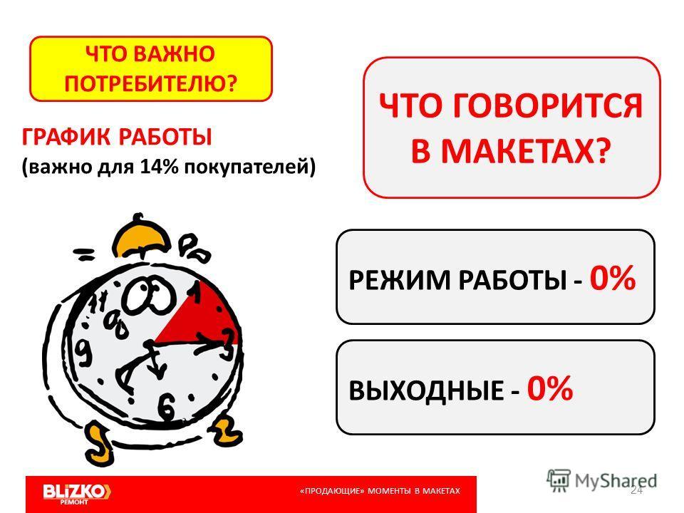 24 ЧТО ВАЖНО ПОТРЕБИТЕЛЮ? ЧТО ГОВОРИТСЯ В МАКЕТАХ? ГРАФИК РАБОТЫ (важно для 14% покупателей) РЕЖИМ РАБОТЫ - 0% ВЫХОДНЫЕ - 0% «ПРОДАЮЩИЕ» МОМЕНТЫ В МАКЕТАХ