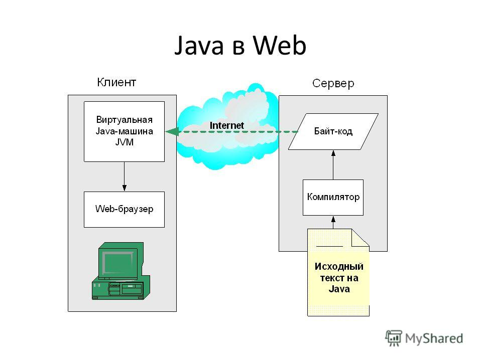 Java в Web