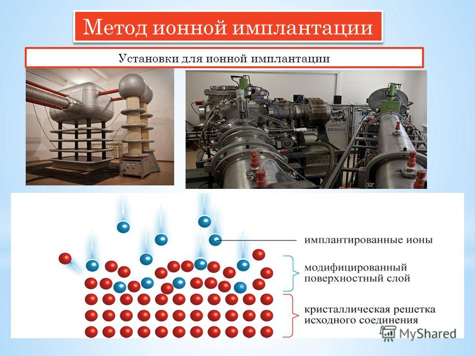 Метод ионной имплантации Установки для ионной имплантации