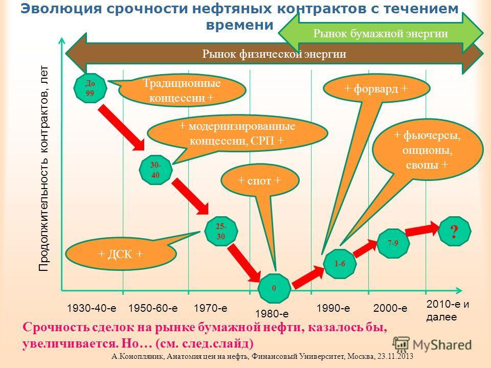 Эволюция срочности нефтяных контрактов с течением времени 2010-е и далее 2000-е1990-е 1980-е 1970-е1950-60-е1930-40-е До 99 30- 40 25- 30 0 1-6 7-9 ? Рынок физической энергии Рынок бумажной энергии Традиционные концессии + + модернизированные концесс