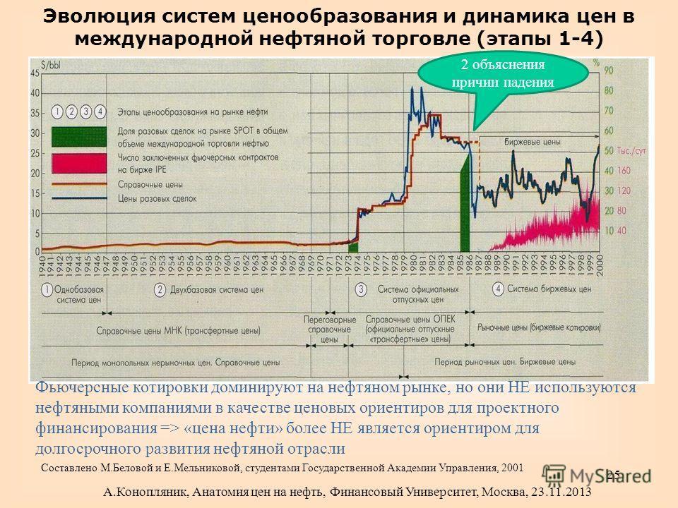 Эволюция систем ценообразования и динамика цен в международной нефтяной торговле (этапы 1-4) Фьючерсные котировки доминируют на нефтяном рынке, но они НЕ используются нефтяными компаниями в качестве ценовых ориентиров для проектного финансирования =>