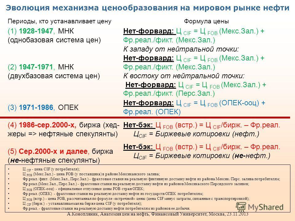 Эволюция механизма ценообразования на мировом рынке нефти Периоды, кто устанавливает ценуФормула цены (1) 1928-1947, МНК (однобазовая система цен) Нет-форвард: Ц CIF = Ц FOB (Мекс.Зал.) + Фр.реал./фикт. (Мекс.Зал.) (2) 1947-1971, МНК (двухбазовая сис