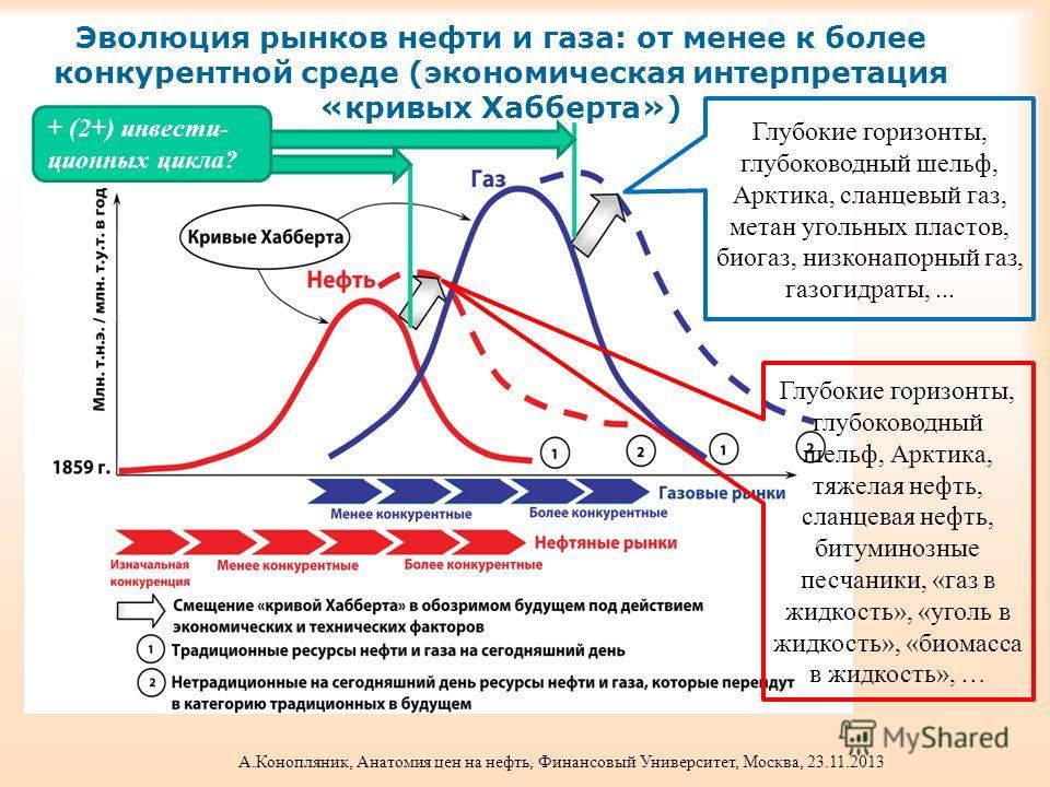 Эволюция рынков нефти и газа: от менее к более конкурентной среде (экономическая интерпретация «кривых Хабберта») Глубокие горизонты, глубоководный шельф, Арктика, сланцевый газ, метан угольных пластов, биогаз, низконапорный газ, газогидраты,... Глуб