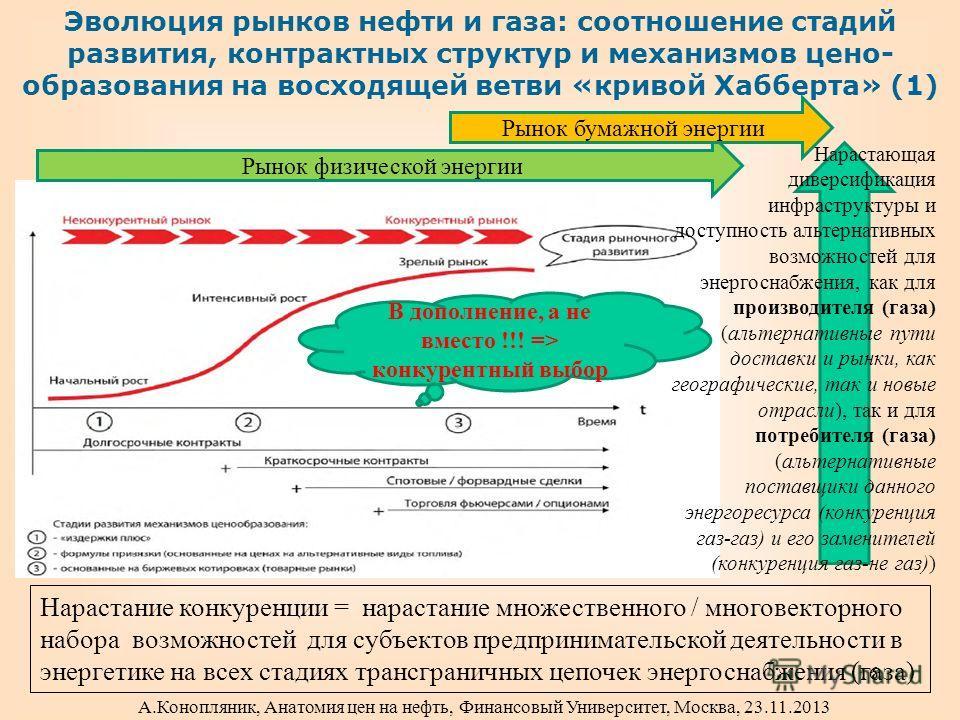 Эволюция рынков нефти и газа: соотношение стадий развития, контрактных структур и механизмов цено- образования на восходящей ветви «кривой Хабберта» (1) Нарастающая диверсификация инфраструктуры и доступность альтернативных возможностей для энергосна